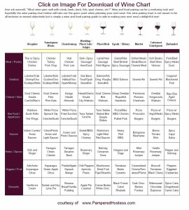 Select the Best Wine for your Dinner or Event. Here is a Chart to help you. Click on the Chart to download. Then take the Friendship Quiz Below.