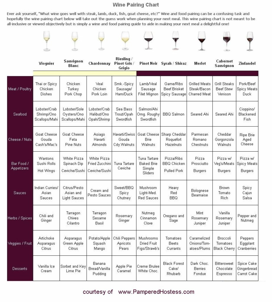 winechart-pamperedhostess